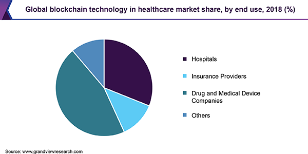 Global blockchain technology in healthcare market share