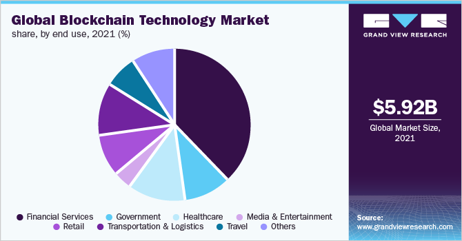 Global blockchain technology market share, by type, 2016 (%)