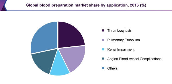 Global blood preparation market