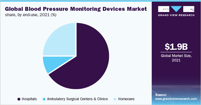 Global blood pressure monitoring devices market