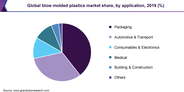 Blow Molded Plastics Market Size & Share | Industry Report