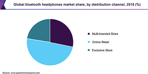 Global bluetooth headphones Market