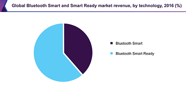 Global Bluetooth Smart and Smart Ready market revenue, by technology, 2016 (%)