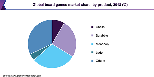 Global board games market