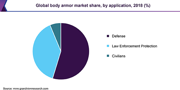 Global body armor market