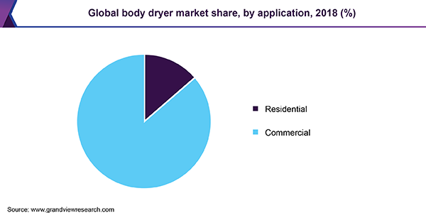 Global body dryer Market