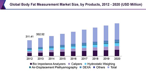 Global Body Fat Measurement Market Size, by Products, 2012 - 2020 (USD Million)