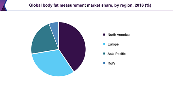Global body fat measurement market