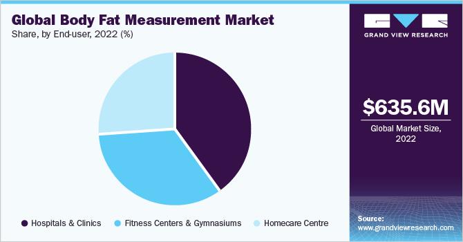 Global body fat measurement market share, by region, 2016 (%)