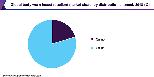 Global body worn insect repellent market share, by distribution channel, 2018 (%)