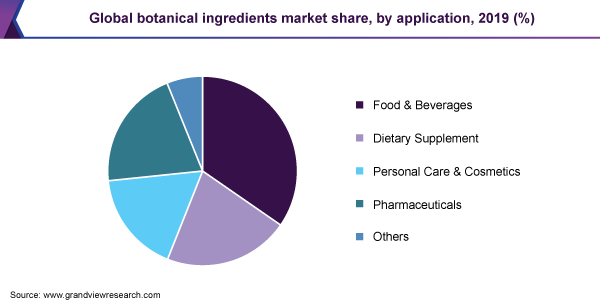 Global botanical ingredients market share, by application, 2019 (%)