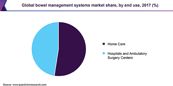 Global bowel management systems market share, by end use, 2017 (%)