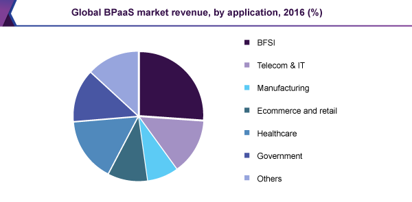 Global BPaaS market revenue, by application, 2016 (%)