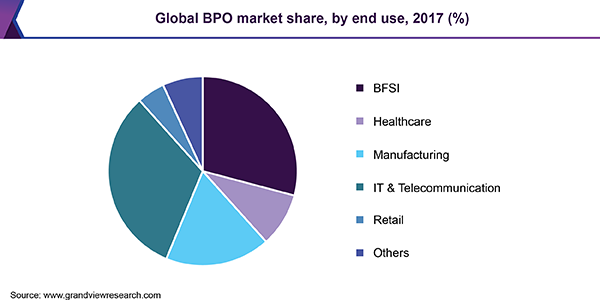 Global BPO market share, by end use, 2017 (%)