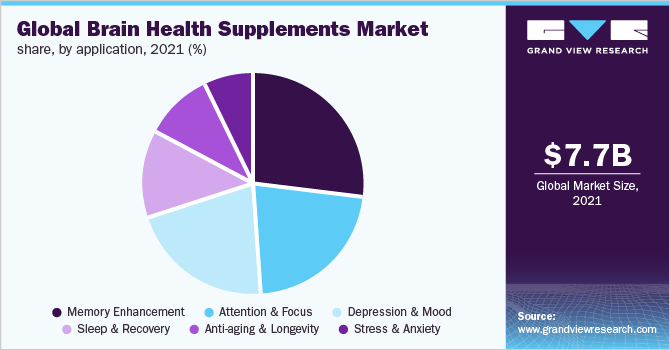 Global brain health supplements market share, by application, 2018 (%)