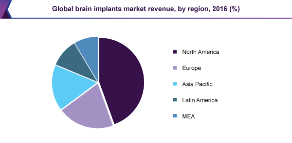 Global brain implants market share