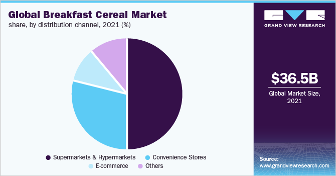 Global breakfast cereal market share, by distribution channel, 2016 (%)