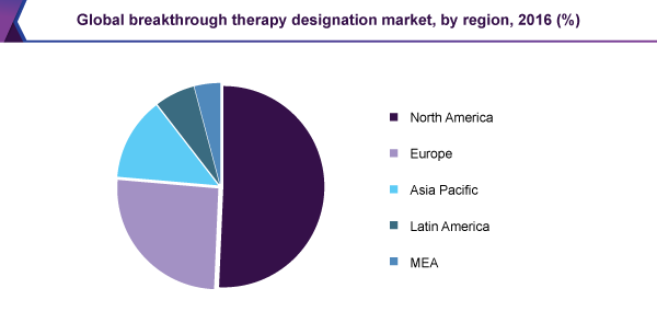Global breakthrough therapy designation market, by region, 2016 (%)