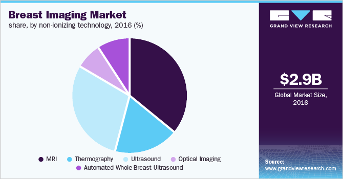 Global breast imaging market share, by non-ionizing technology, 2016 (%)