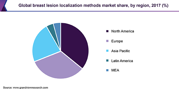 Global breast lesion localization methods market