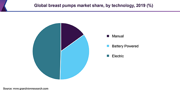 Global breast pumps market share, by technology, 2018 (%)