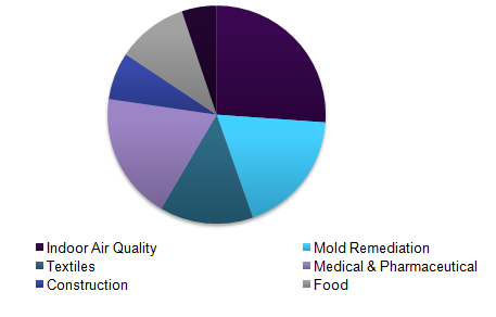 Global breathable antimicrobial coatings market
