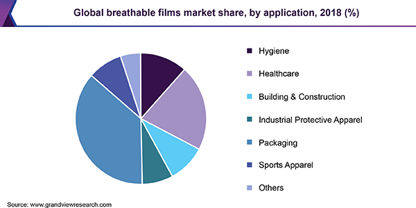 Global breathable films market