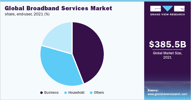 Global broadband services market