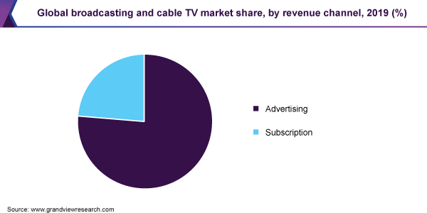 Global broadcasting and cable TV market share