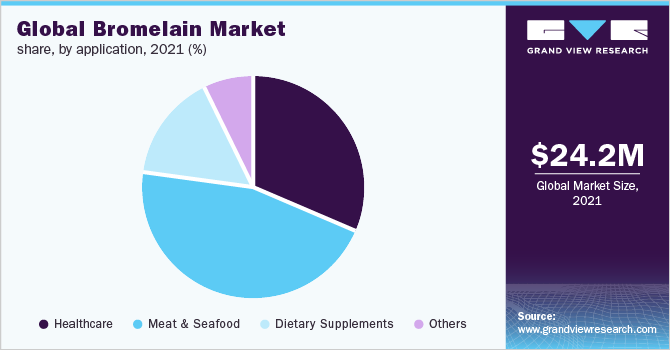 Global bromelain market share by application, 2016 (%)