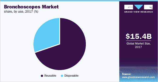 Global bronchoscopes market share, by use, 2016 (%)