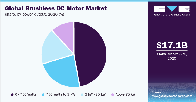 Global brushless DC motors market share, by power output, 2020 (%)