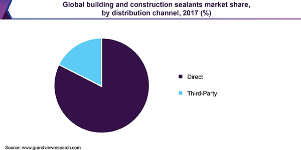 Global building and construction sealants market