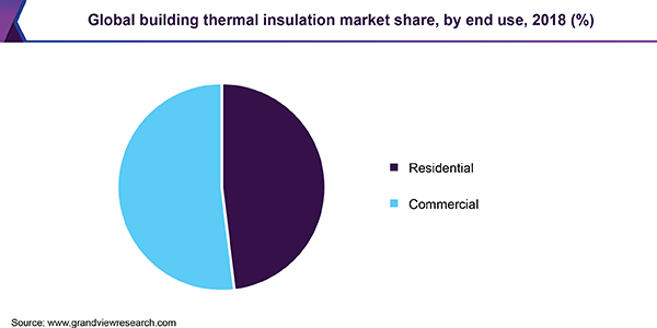 Global building thermal insulation market share by application, 2015 (%)
