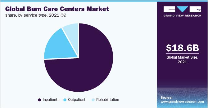 burn care centers market size