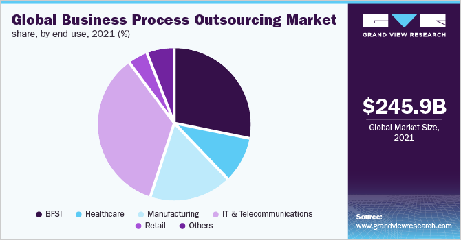 Business Process Outsourcing Market Size Industry Report 2027
