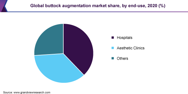 Global buttock augmentation market share, by end-use, 2020 (%)