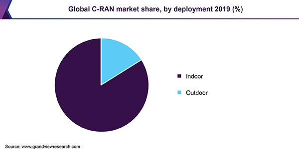 Global C-RAN market share
