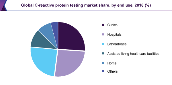 Global C-reactive protein test market share, by end use, 2016 (%)