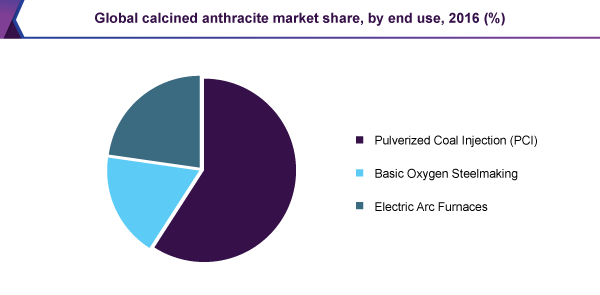 Global calcined anthracite market