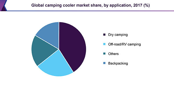 Global camping cooler market share, by application, 2017 (%)