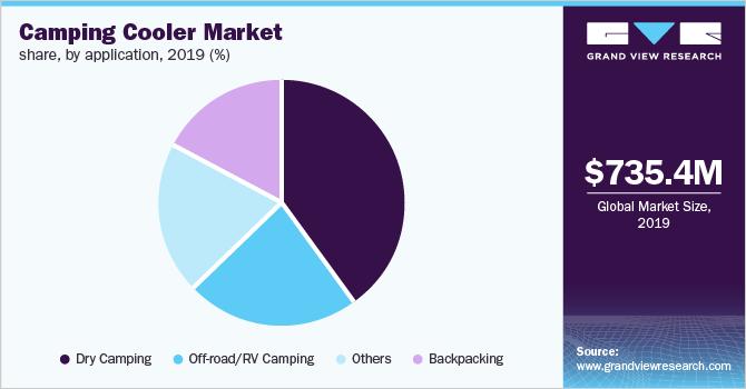 global camping cooler market