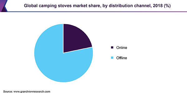 Global camping stoves market share, by distribution channel, 2018 (%)