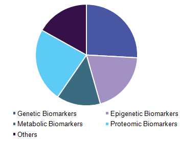 Global cancer biomarkers market, by biomolecule, 2016 (%)