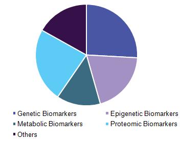 Global cancer biomarkers market size share