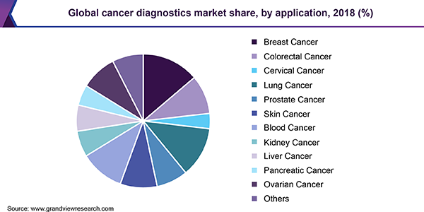 Global cancer diagnostics market share, by application, 2018 (%)