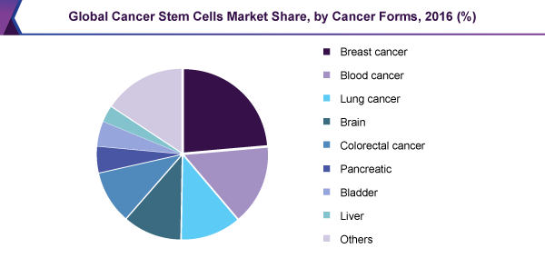Global Cancer Stem Cells Market Share, by Cancer Forms, 2016(%)
