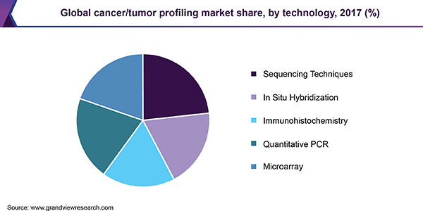 Global cancer/tumor profiling market share, by technology, 2017 (%)