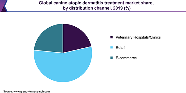 Global canine atopic dermatitis treatment market share, by distribution channel, 2019 (%)