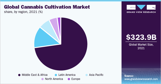 Global cannabis cultivation market share, by region, 2018 (%)
